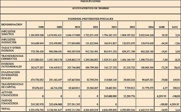 Presupuestos_Ayuntamiento_Madrid_Ingresos