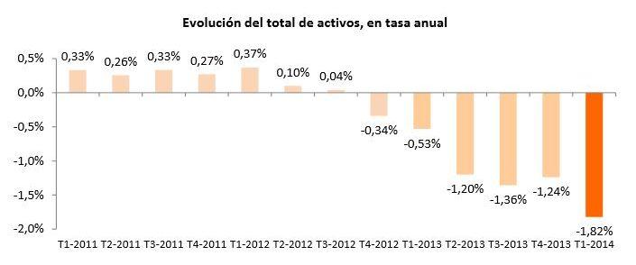 Evolución del total de activos, en tasa anual. / INE