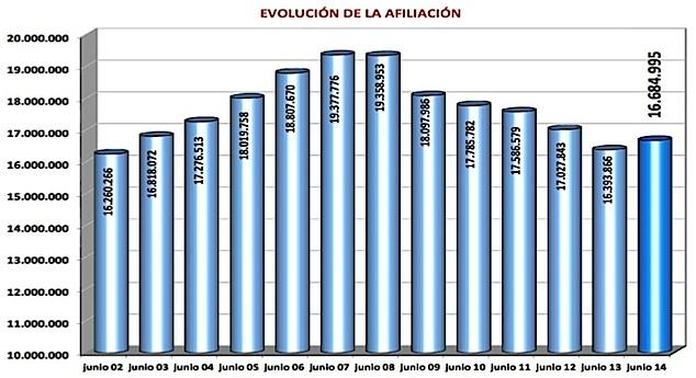 Evolución de la afiliación a la Seguridad Social en los meses de junio desde 2002 a 2014. / Ministerio de Empleo