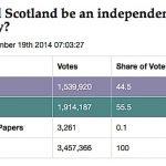 referendum_Escocia_resultados_oficiales