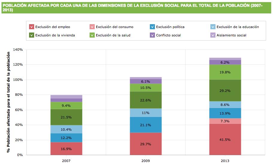 Población afectada por la exclusión social