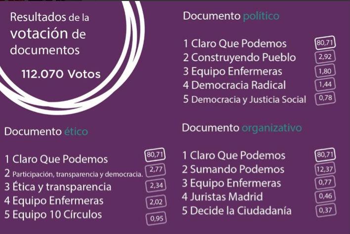 Resultados elecciones de modelo organizativo, ético y político./ @ahorapodemos
