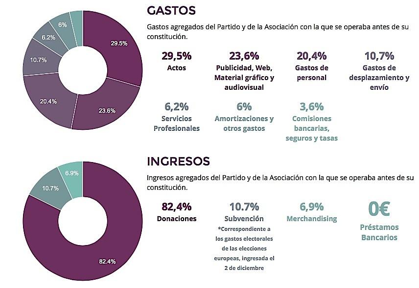Cuentas_claras_Podemos
