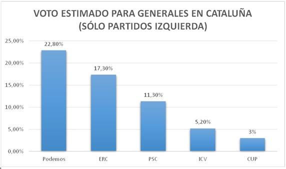 grafico3_catalanes