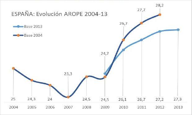 Evolución de la pobreza en España entre 2004-2013 según el indicador europeo Arope, que mide  pobreza relativa, privación material severa y baja intensidad en el empleo, entre otros factores. / EAPN