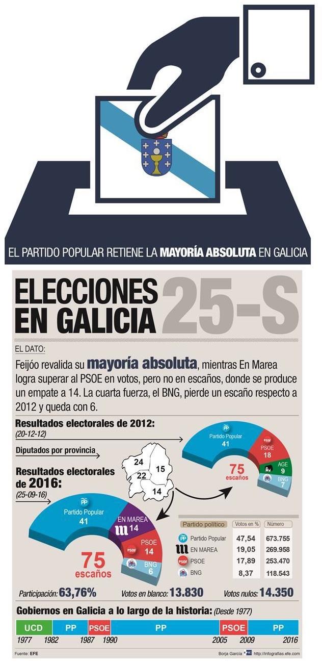 Gráfico elecciones gallegas 16