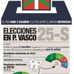 Gráfico resumen de las elecciones vascas