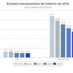 Previsiones de crecimiento económico y de paro, según el Gobierno