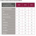 Número de filiales en paraísos fiscales de las empresas del IBEX-35.