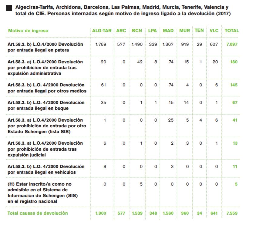 Gráfico del número internos por motivo de ingreso ligado a la devolución./ SMJ con datos del Ministerio del Interior