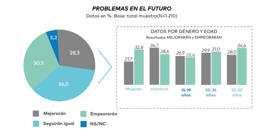 Gráfico del estudio 'Jóvenes en pleno desarrollo y en plena pandemia'. / FAD y Fundación Pfizer
